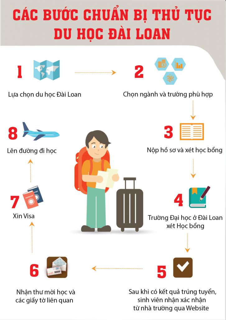 Thu-tuc-hoc-bong-toan-phan-du-hoc-Dai-Loan